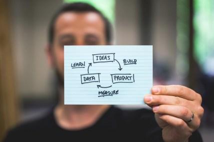 Empreendedorismo - Validação do Negócio