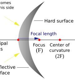 convex mirror [ 1280 x 1012 Pixel ]
