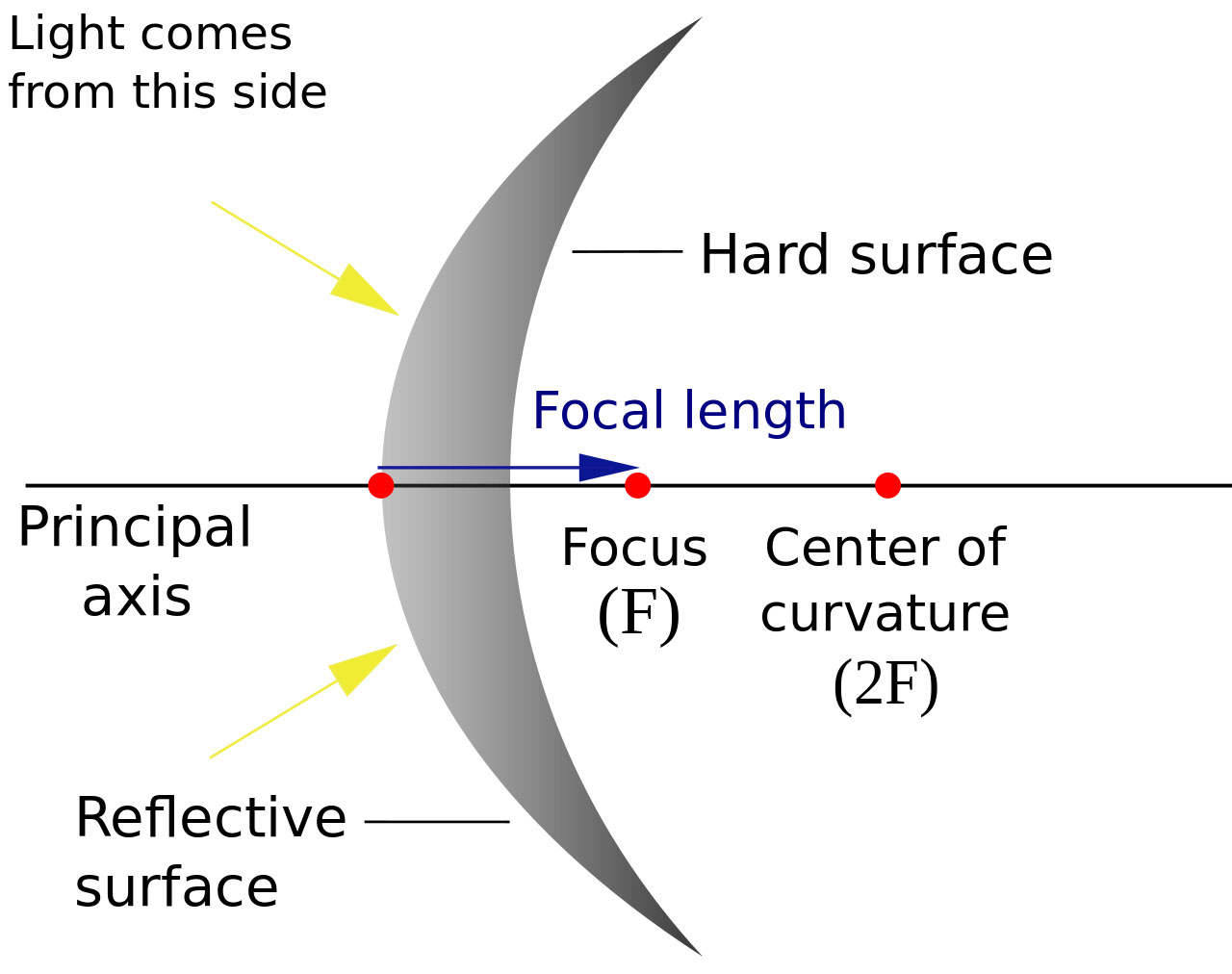hight resolution of convex mirror