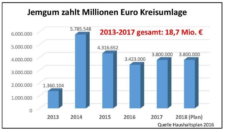 Jemgum zahlt Millionen