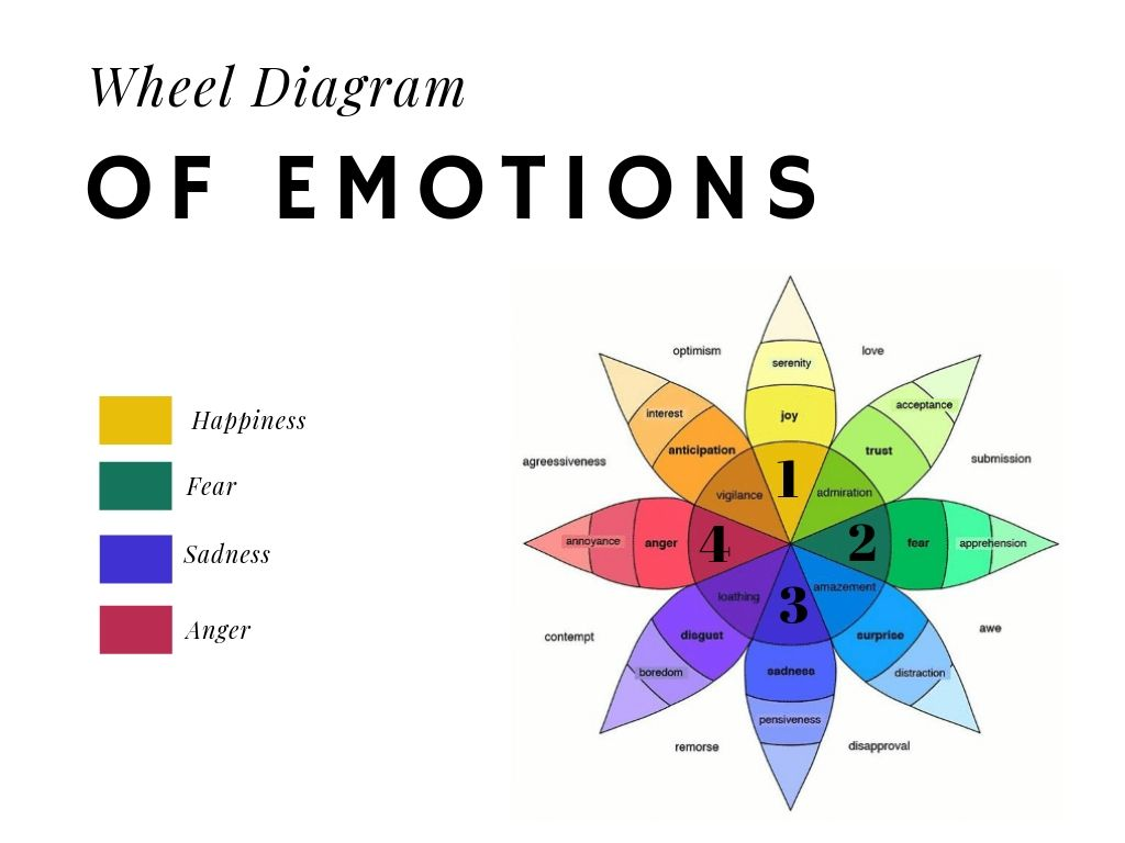 Psychology Of Social Media Part 2 The 4 Basic Emotions