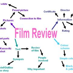 How To Do A Spider Diagram On Powerpoint Advantages And Disadvantages Of Star Topology Ancillary Task 1  Film Review Jenbower A2 Media Coursework