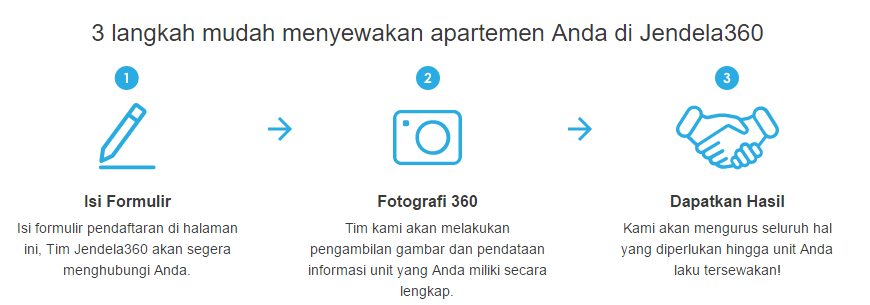 sewakan apartemen Anda