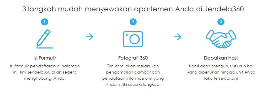 Sewakan apartemen di Jendela360