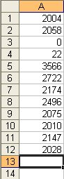 NaNoWriMo 2011 Word Count Tally