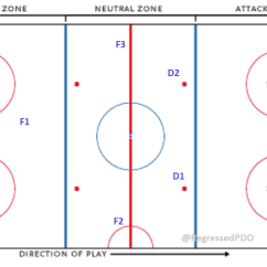 Nhl Hockey Rink Diagram Printable Single Phase Asynchronous Motor Wiring Using Player Skill Sets To Gain An Advantage 1 3 Neutral Zone T B Forecheck