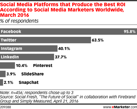 eMarketer Chart comparing best ROI for social media advertising platforms. Facebook ads were chosen by 95.8% of social media marketers as one of their top 3 platforms.