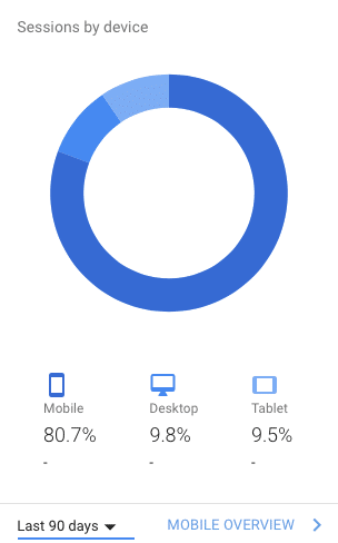 Google Analytics device user data. Mobile is the dominant device option of choice for website visitors today. Responsive website WordPress themes are not optional anymore.