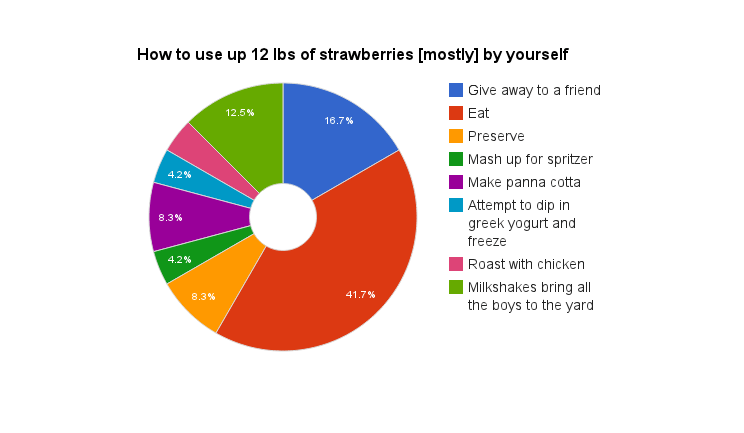 pie chart strawberries