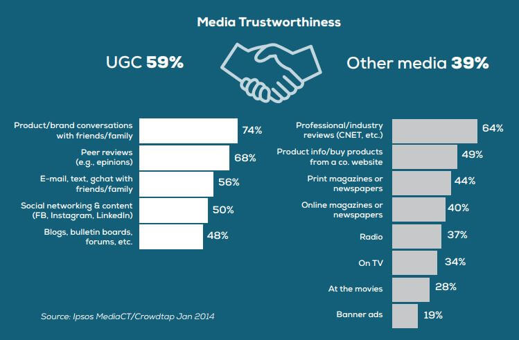 user-generated-content-study