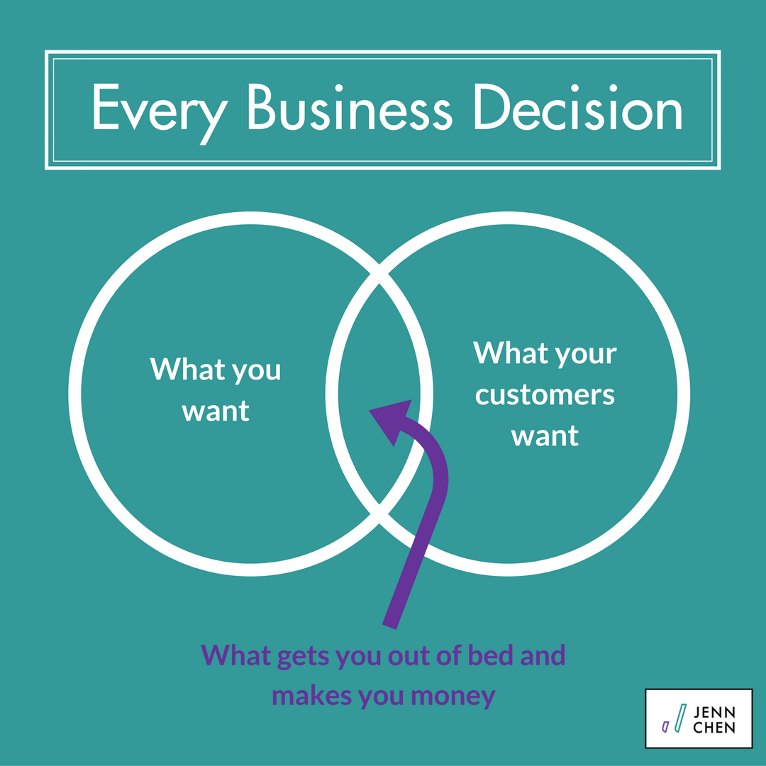 business-decisions-jenn-chen-venn-diagram