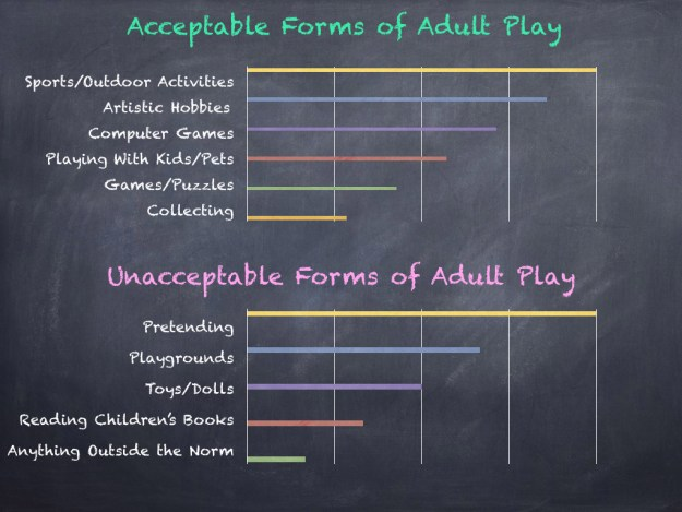 Play Chart