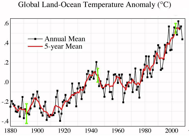 https://i0.wp.com/jennifermarohasy.com/blog/wp-content/uploads/2009/06/hammer-graph-4-us-temps.jpg