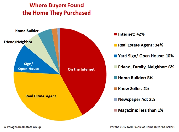 How Homebuyers Find Homes