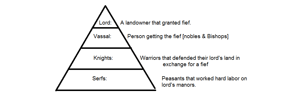 diagram japanese feudal system