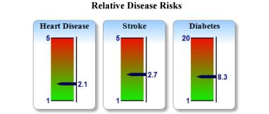 Relative disease risks blog 3 GPFIT London