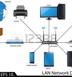 ethernet lan diagram wiring diagrams u2022 examples of hyper v visio lan network diagram visio [ 1350 x 1014 Pixel ]