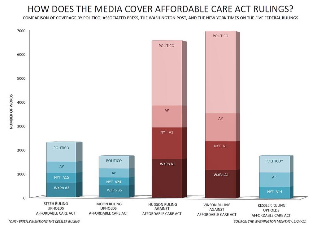 media-hcr-chart