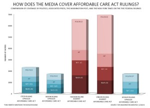 media coverage of health care reform rulings