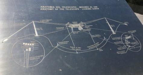 2016 Arecibo Observatory Anatomy of the Telescope