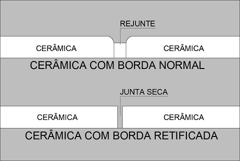 TIPOS DE BORDA CERÂMICAS E PORCELANATOS