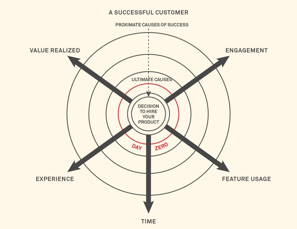 Day Zero: A new way to define customer success