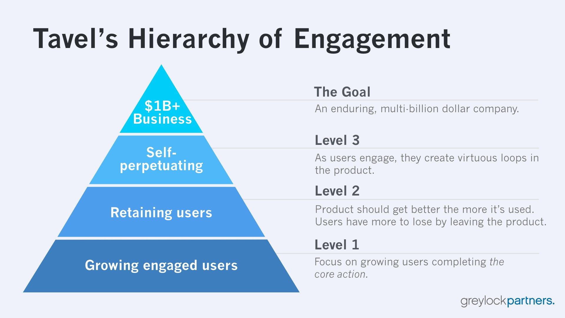 A photo of the hierarchy of engagement