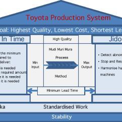 House Of Quality Six Sigma Diagram Lotus Blank Ollin Tuumailut Lean Asiakas Edellä Tehokkuus Ja