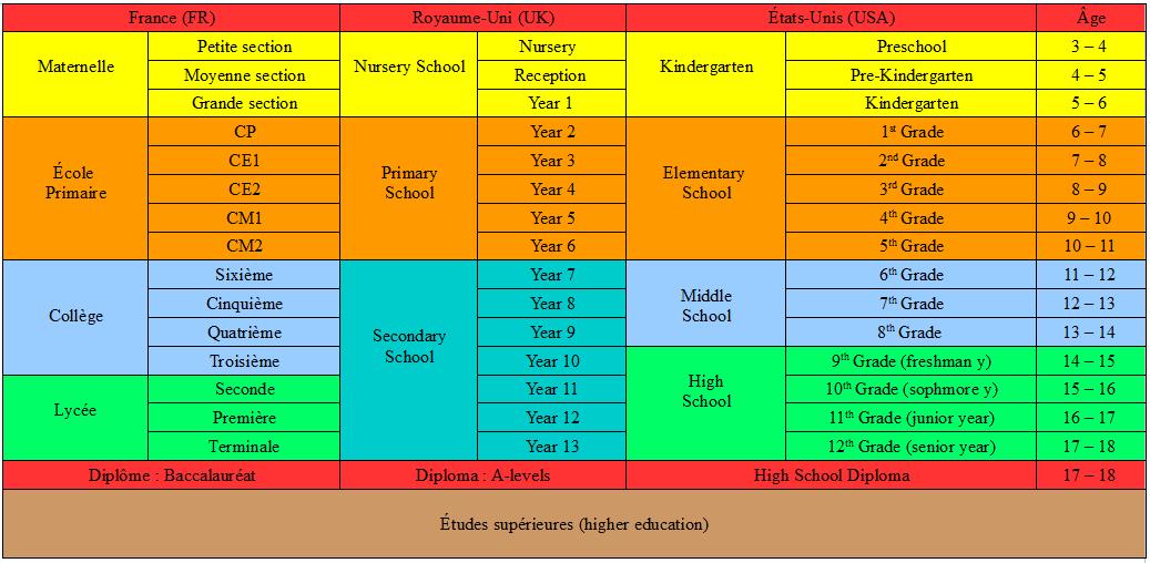 equivalence diplome quebec et france cv