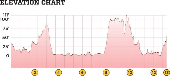 Elevation chart of Staten Island Half Marathon