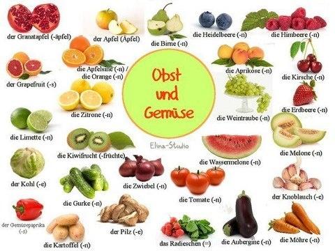 Buah-buahan Bahasa Jerman. Fruits in German. Obst und Gemüse