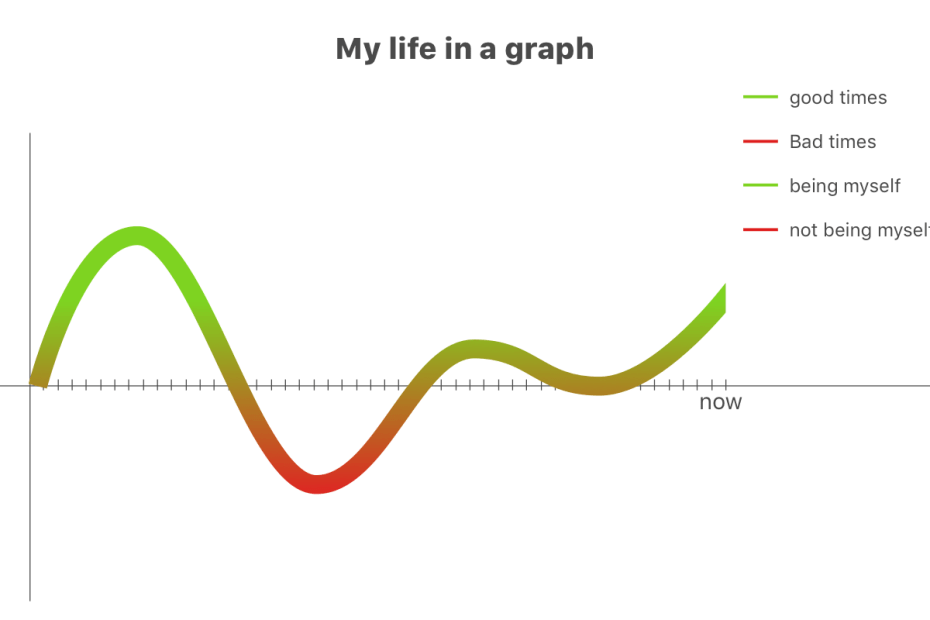 My life in a graph