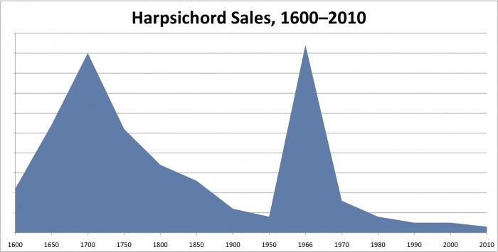 Verkoopcijfers van het clavecimbel