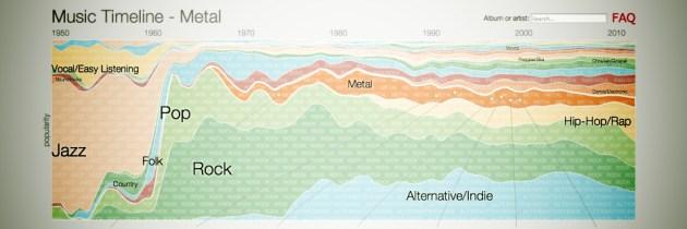 Mooi, de Music Timeline van Google Research