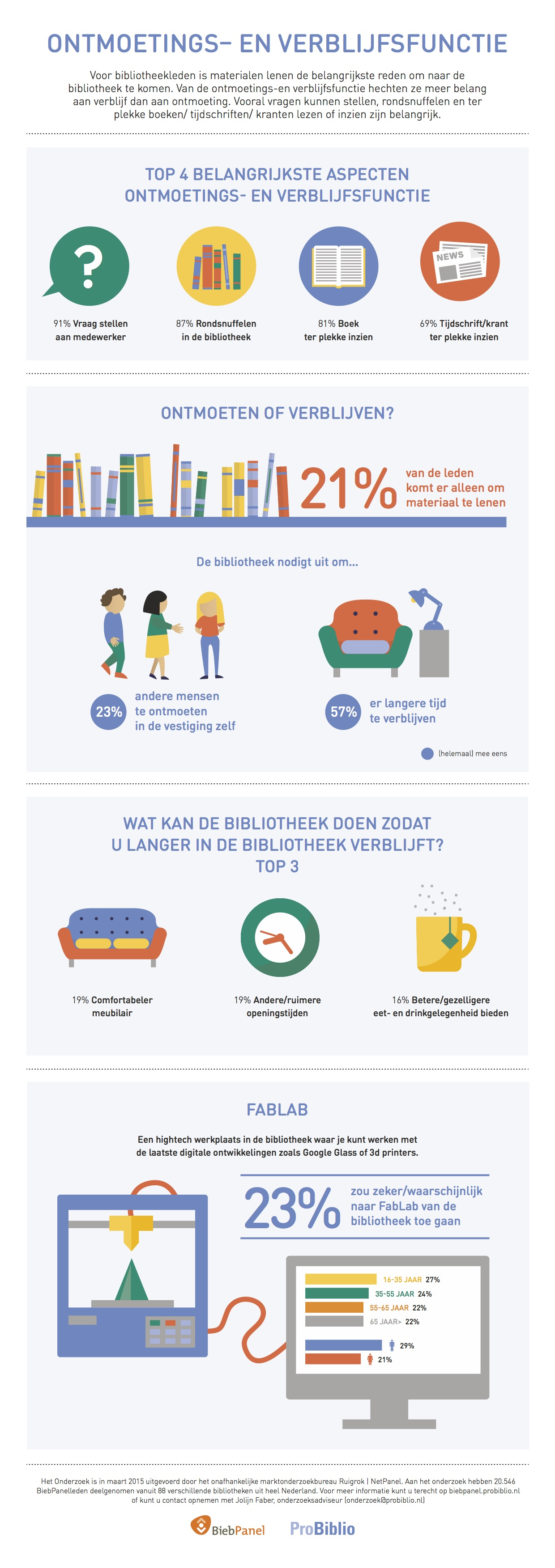 Probiblio_Infographic_2015_01_digital
