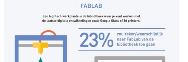 Onderzoek wijst uit: 23% leden zou BibliotheekFabLab bezoeken
