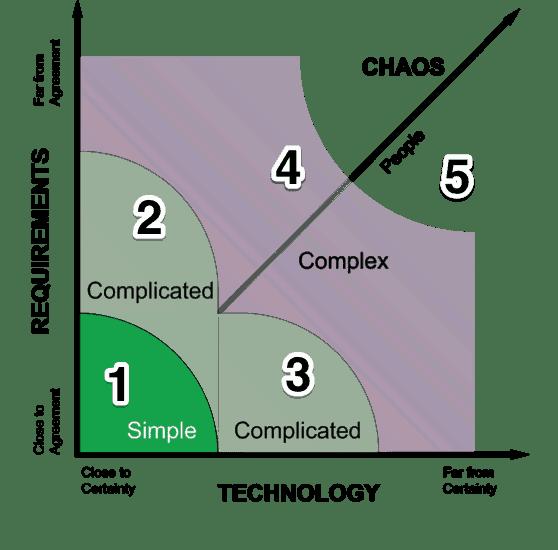 decisiones en entornos complejos