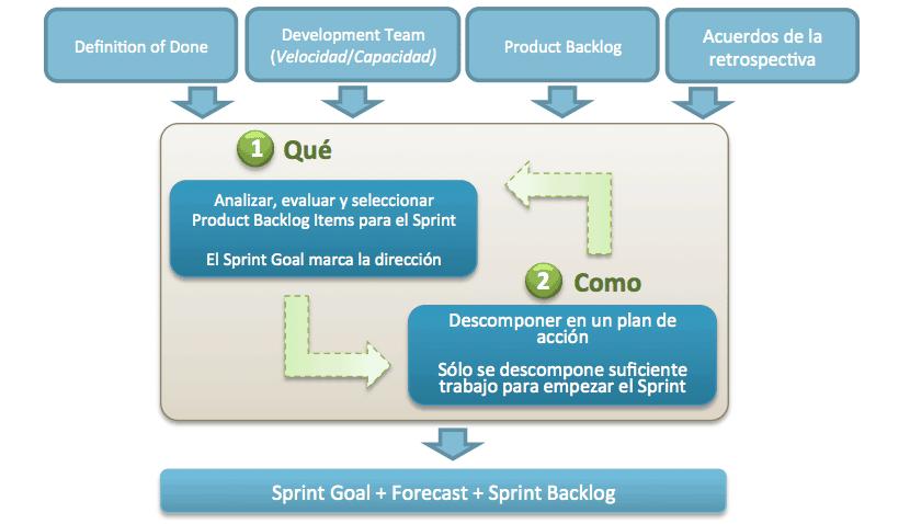 Flujo del Sprint Planning