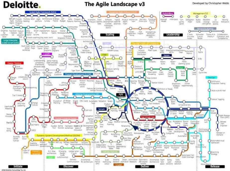 Deloitte Agile Lanscape map