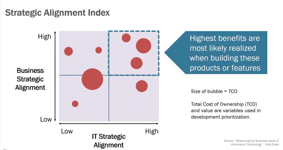 strategic alignment index