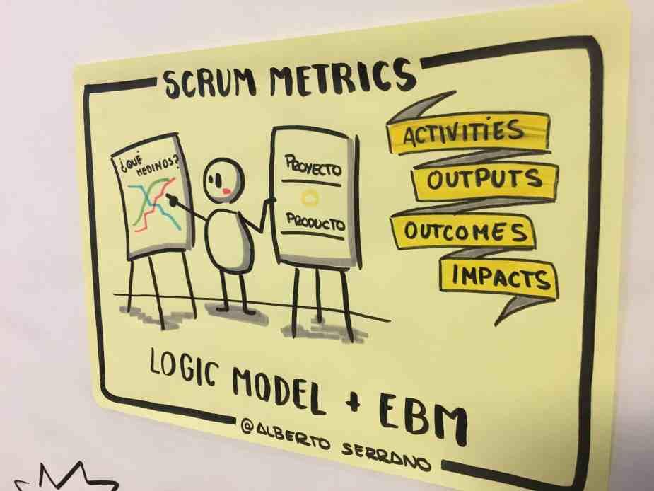 Scrum Metrics facilitación gráfica