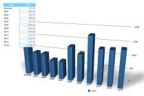 Bellis annual rainfall 2004-2013