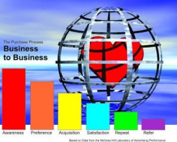 B2B Sales Process