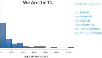 Engagement vs  Monetization: The Battle for Engagement in