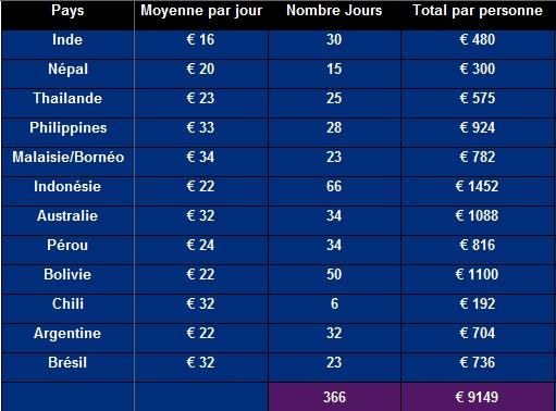 Budget journalier par pays Tour du monde