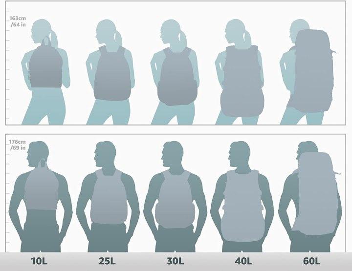 tamaños en litros de mochila de viaje para hombre o mujer - Una larga travesía precisa de una buena backpack Es importante que las medias se ajusten a ti