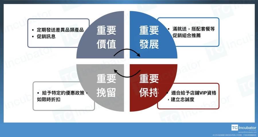 RFM模型的意義