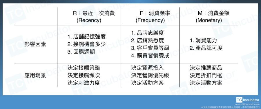 一、RFM模型概述