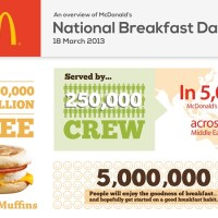 McDonald's National Breakfast Day 2013