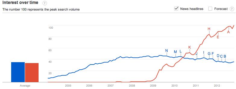 """Google search for """"blog"""" vs """"Twitter"""" 2004-2012"""